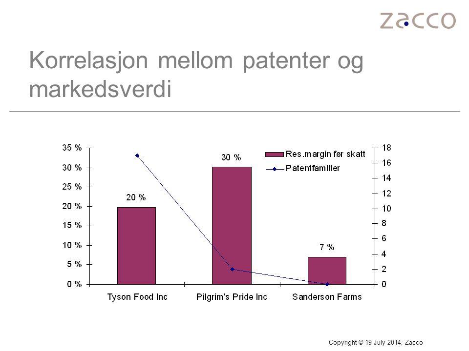Korrelasjon mellom patenter og markedsverdi