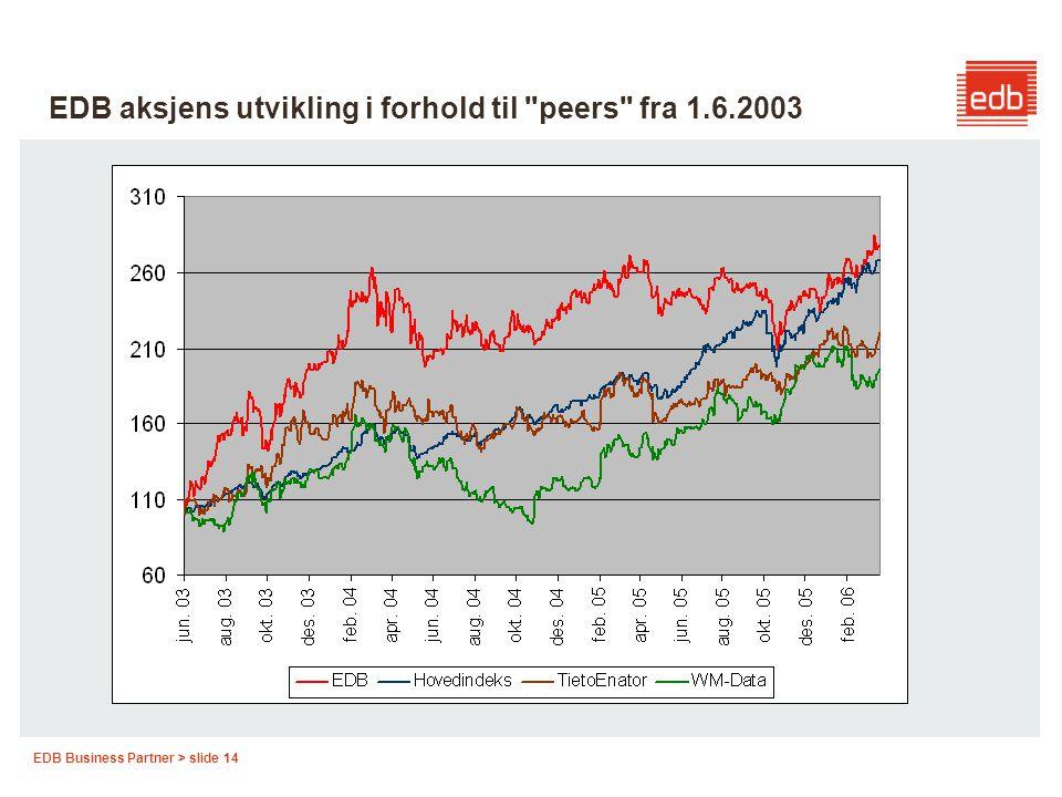 EDB aksjens utvikling i forhold til peers fra 1.6.2003