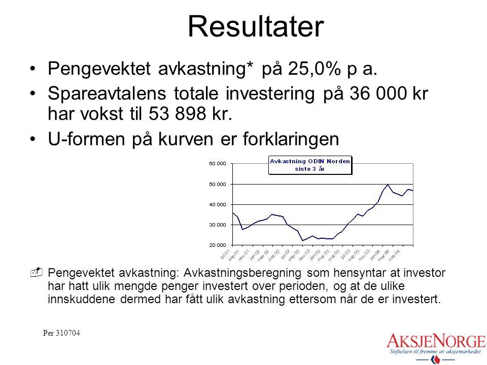 Resultater Pengevektet avkastning* på 25,0% p a.