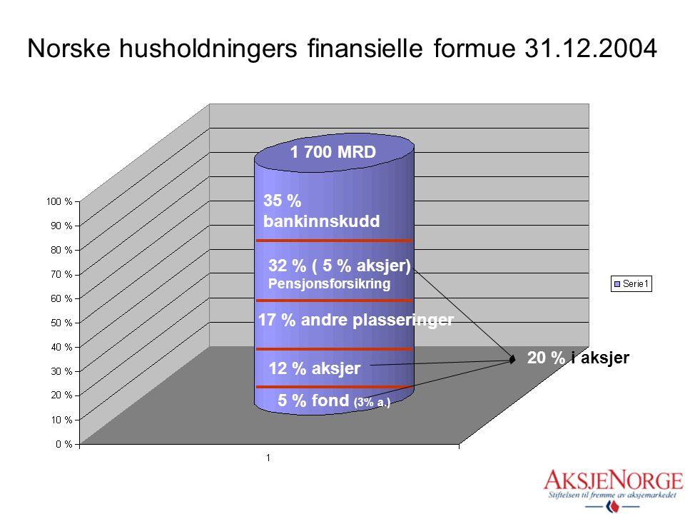 Norske husholdningers finansielle formue 31.12.2004