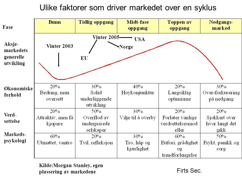 Ulike faktorer som driver markedet over en syklus