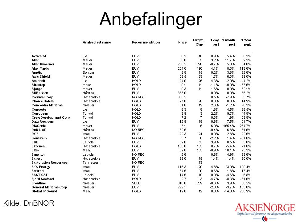 Anbefalinger Kilde: DnBNOR