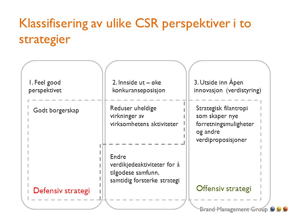 Klassifisering av ulike CSR perspektiver i to strategier
