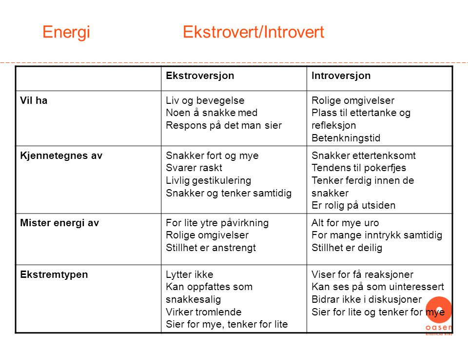 Energi Ekstrovert/Introvert