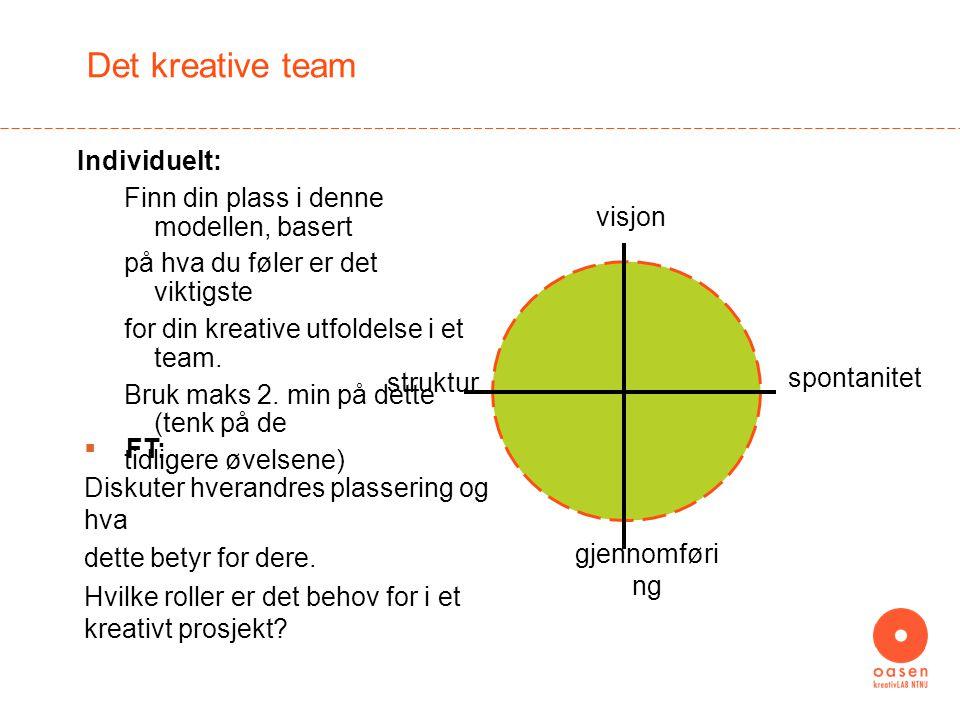 Det kreative team Individuelt: Finn din plass i denne modellen, basert