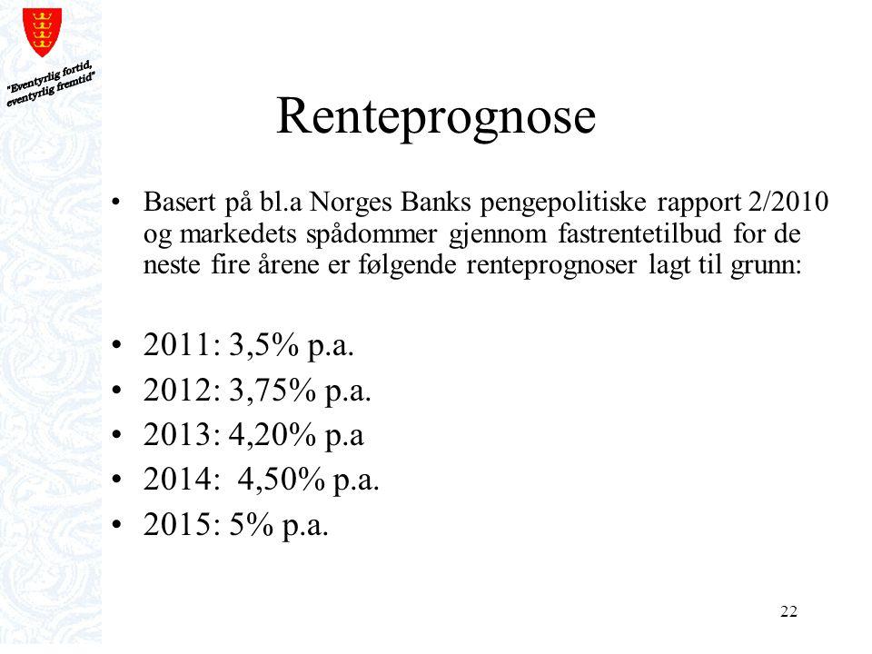 Renteprognose 2011: 3,5% p.a. 2012: 3,75% p.a. 2013: 4,20% p.a