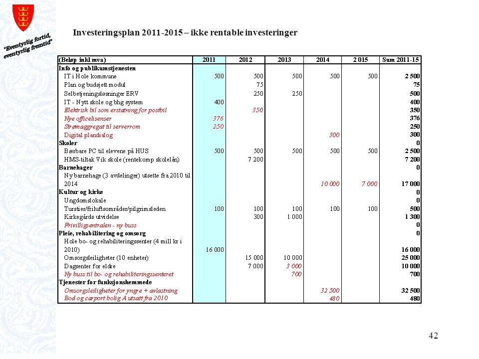 Investeringsplan 2011-2015 – ikke rentable investeringer
