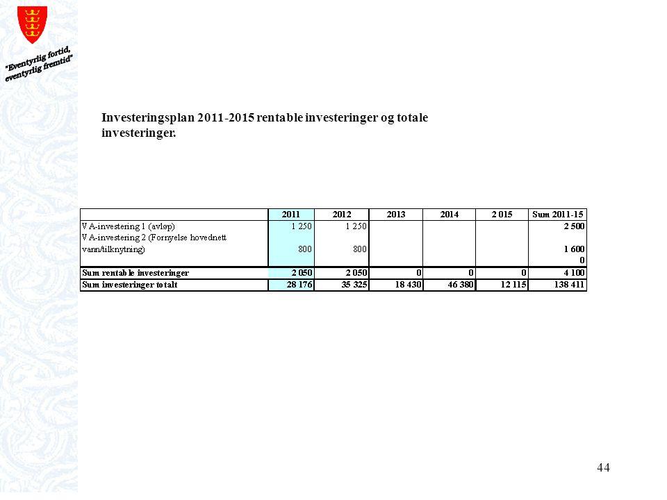 Eventyrlig fortid, eventyrlig fremtid Investeringsplan 2011-2015 rentable investeringer og totale investeringer.