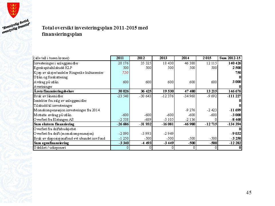 Total oversikt investeringsplan 2011-2015 med finansieringsplan