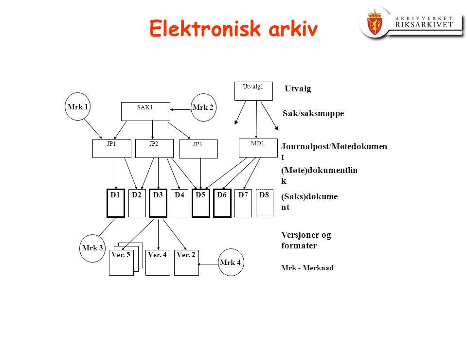 Elektronisk arkiv Utvalg Sak/saksmappe Journalpost/Møtedokument