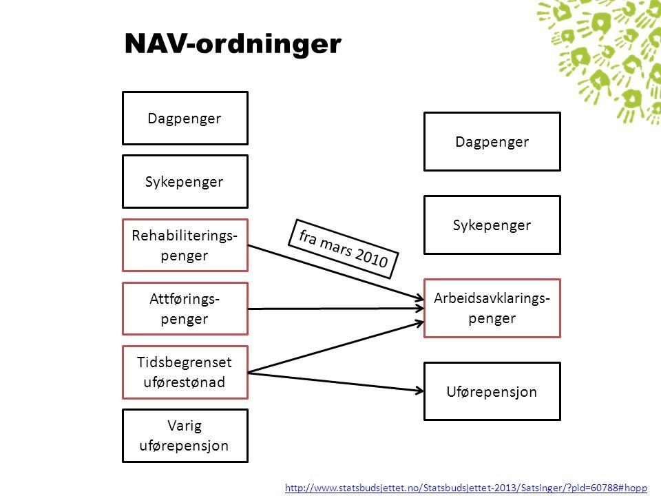 NAV-ordninger Dagpenger Dagpenger Sykepenger Sykepenger