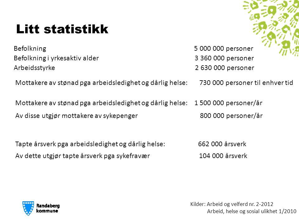 Litt statistikk Befolkning 5 000 000 personer