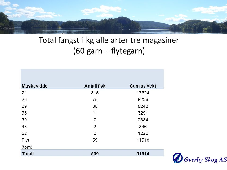 Total fangst i kg alle arter tre magasiner (60 garn + flytegarn)