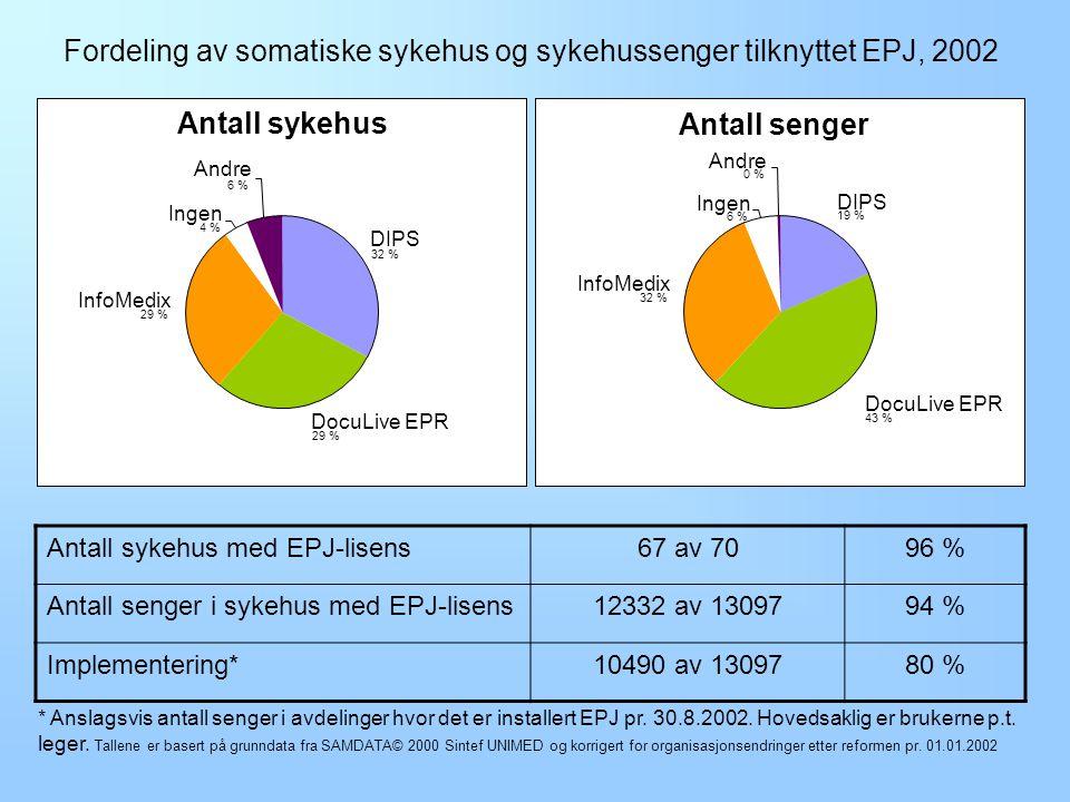 Fordeling av somatiske sykehus og sykehussenger tilknyttet EPJ, 2002