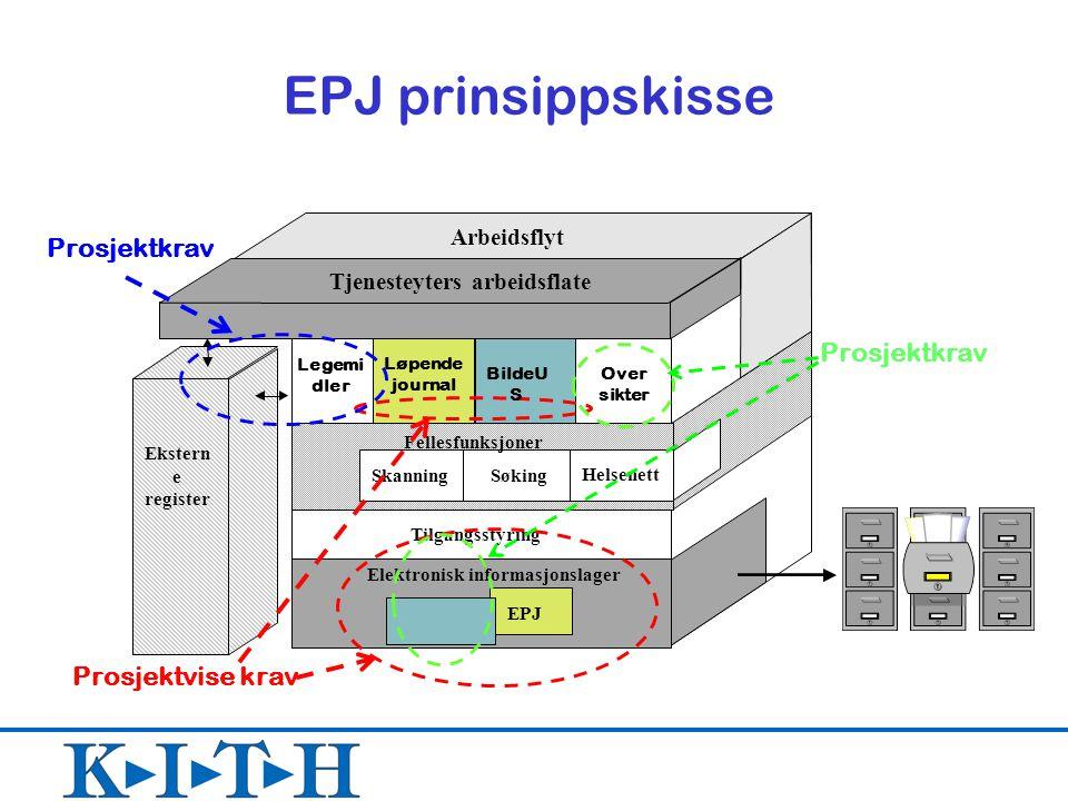 Elektronisk informasjonslager Tjenesteyters arbeidsflate