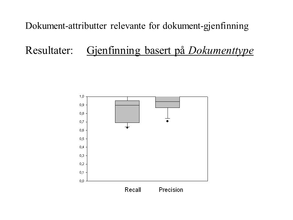 Dokument-attributter relevante for dokument-gjenfinning Resultater: