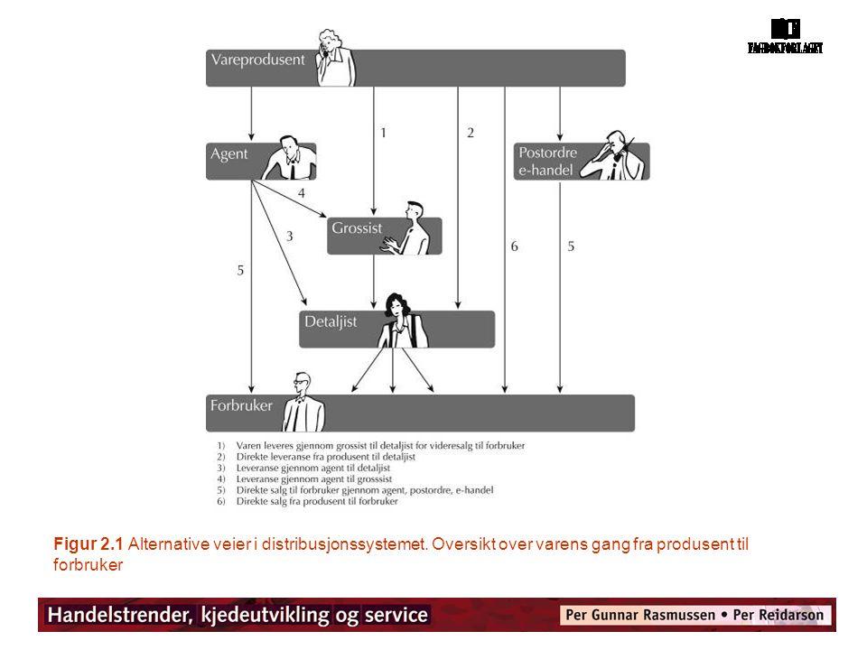 Figur 2. 1 Alternative veier i distribusjonssystemet
