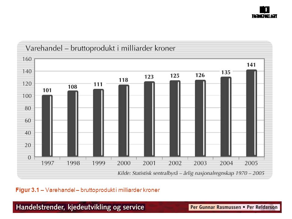 Figur 3.1 – Varehandel – bruttoprodukt i milliarder kroner