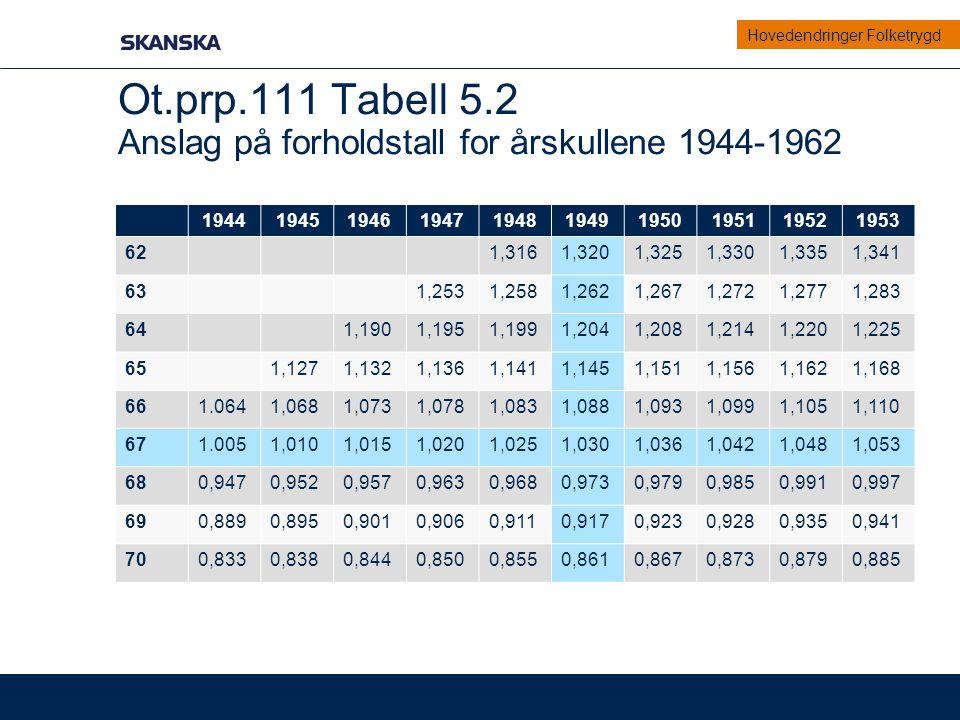 Ot.prp.111 Tabell 5.2 Anslag på forholdstall for årskullene 1944-1962