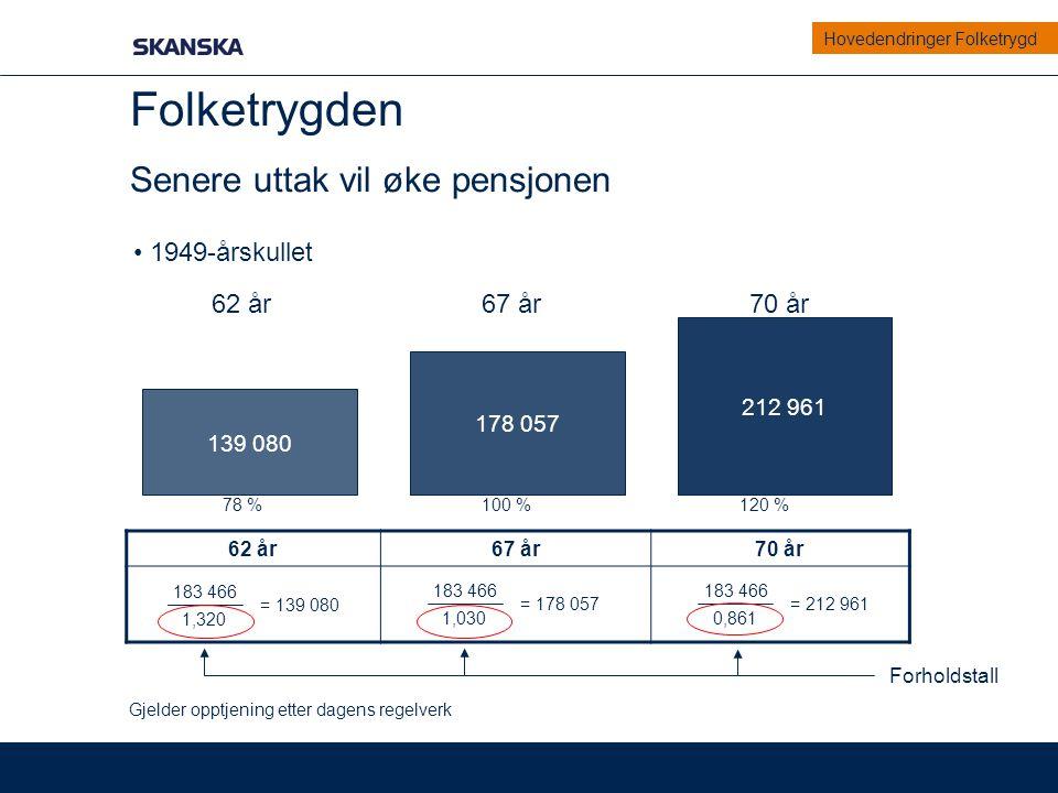 Folketrygden Senere uttak vil øke pensjonen