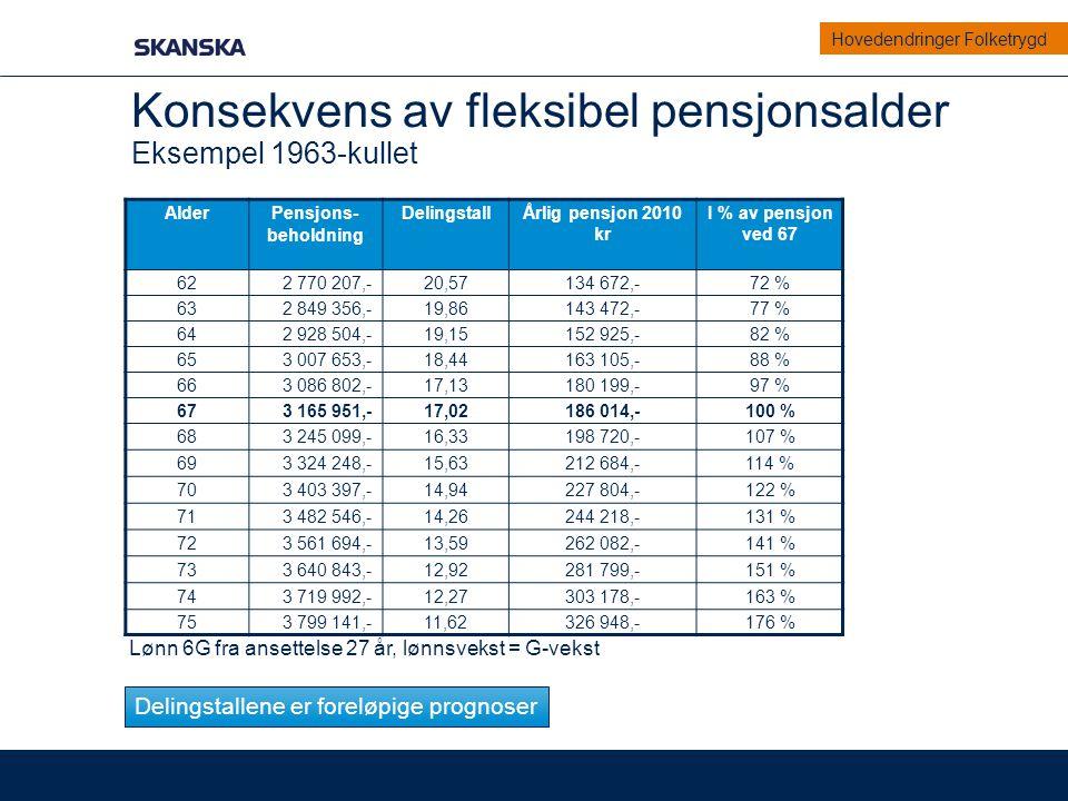 Konsekvens av fleksibel pensjonsalder Eksempel 1963-kullet