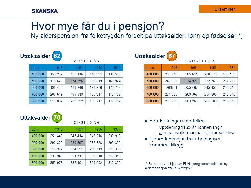 Eksempler Hvor mye får du i pensjon Ny alderspensjon fra folketrygden fordelt på uttaksalder, lønn og fødselsår *)