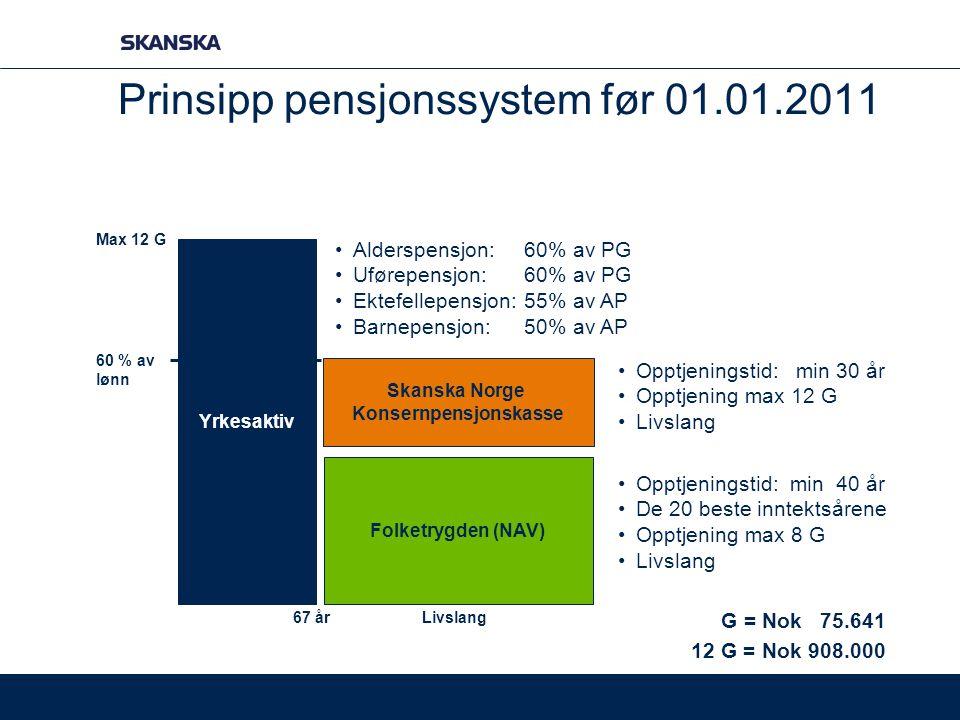 Prinsipp pensjonssystem før 01.01.2011