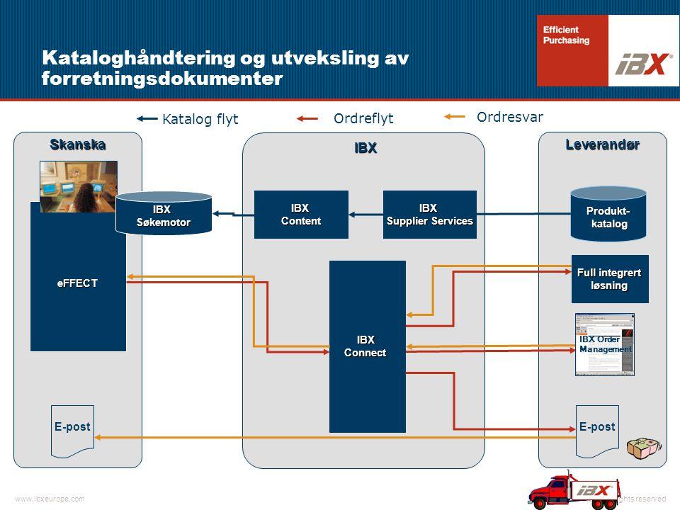 Kataloghåndtering og utveksling av forretningsdokumenter