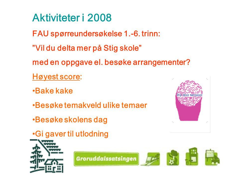 Aktiviteter i 2008 FAU spørreundersøkelse 1.-6. trinn: