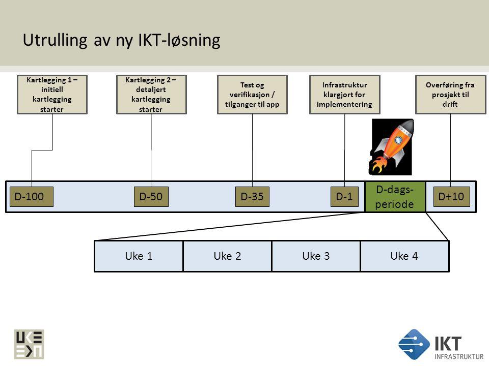 Utrulling av ny IKT-løsning
