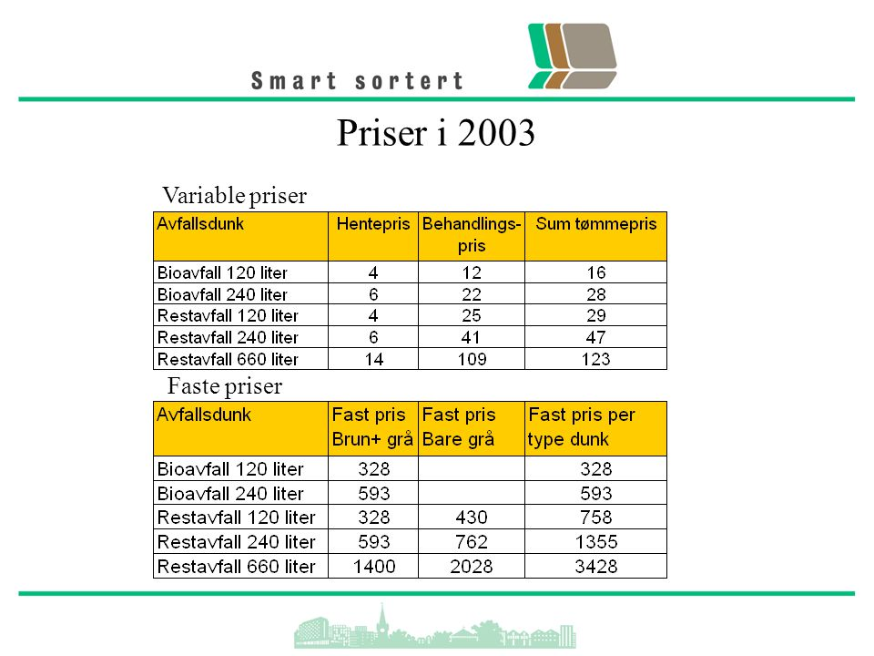 Priser i 2003 Variable priser Faste priser