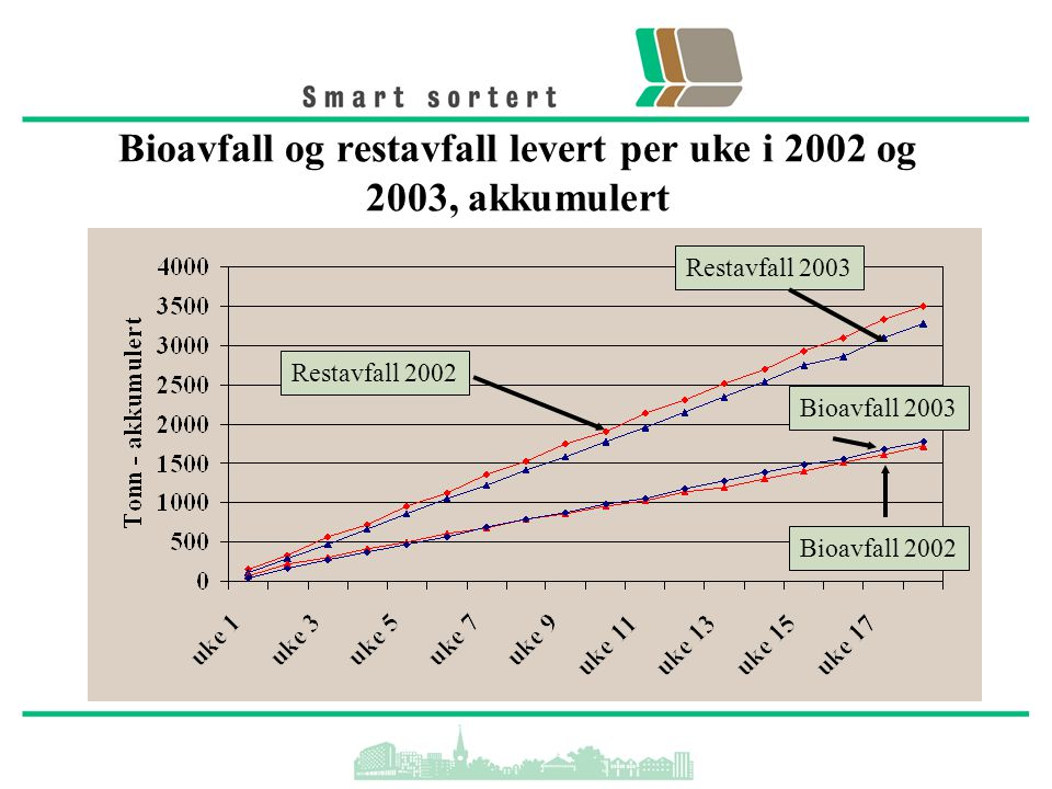 Bioavfall og restavfall levert per uke i 2002 og 2003, akkumulert