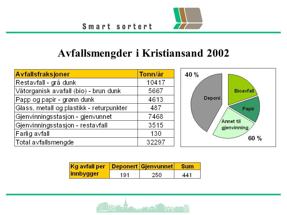 Avfallsmengder i Kristiansand 2002