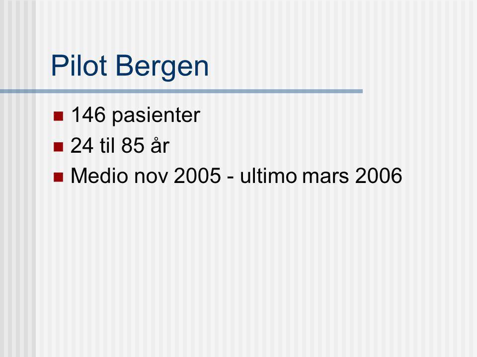 Pilot Bergen 146 pasienter 24 til 85 år