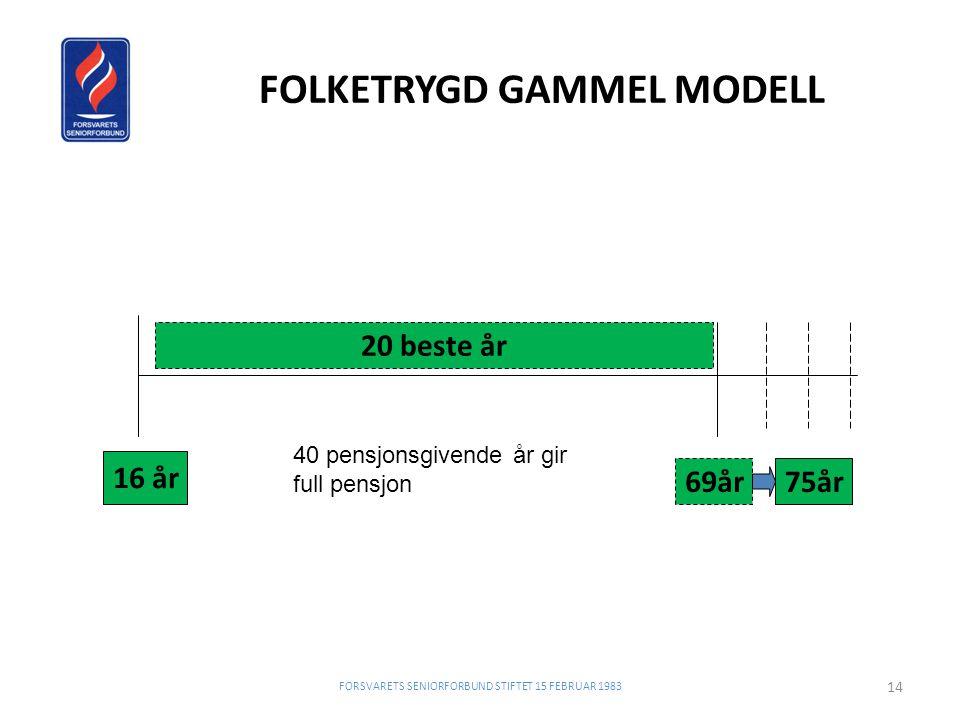 FOLKETRYGD GAMMEL MODELL
