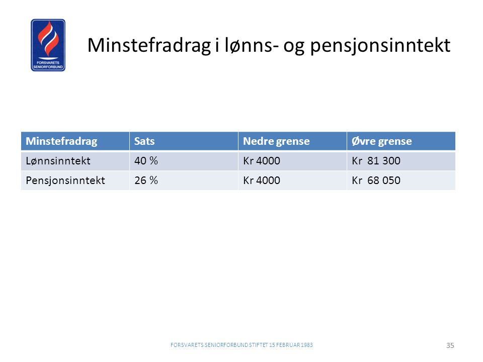 Minstefradrag i lønns- og pensjonsinntekt