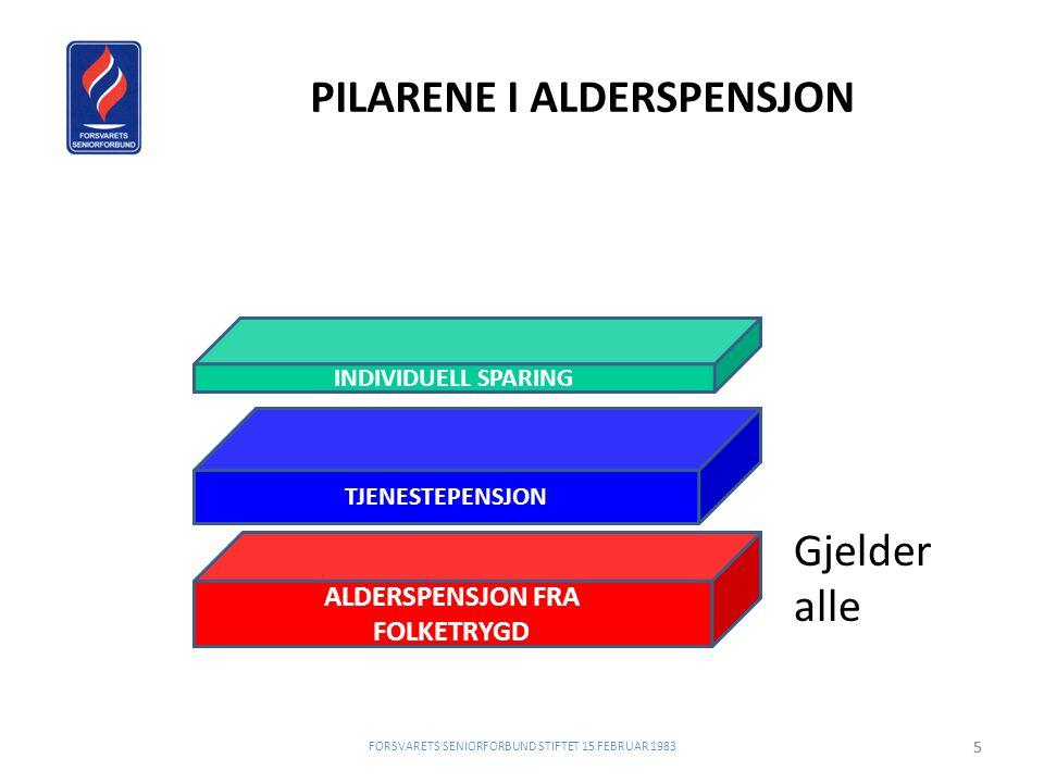 PILARENE I ALDERSPENSJON