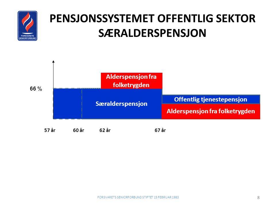 PENSJONSSYSTEMET OFFENTLIG SEKTOR SÆRALDERSPENSJON