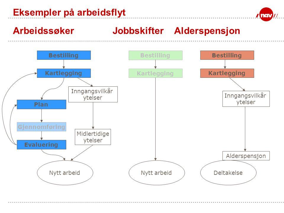 Eksempler på arbeidsflyt Arbeidssøker Jobbskifter Alderspensjon