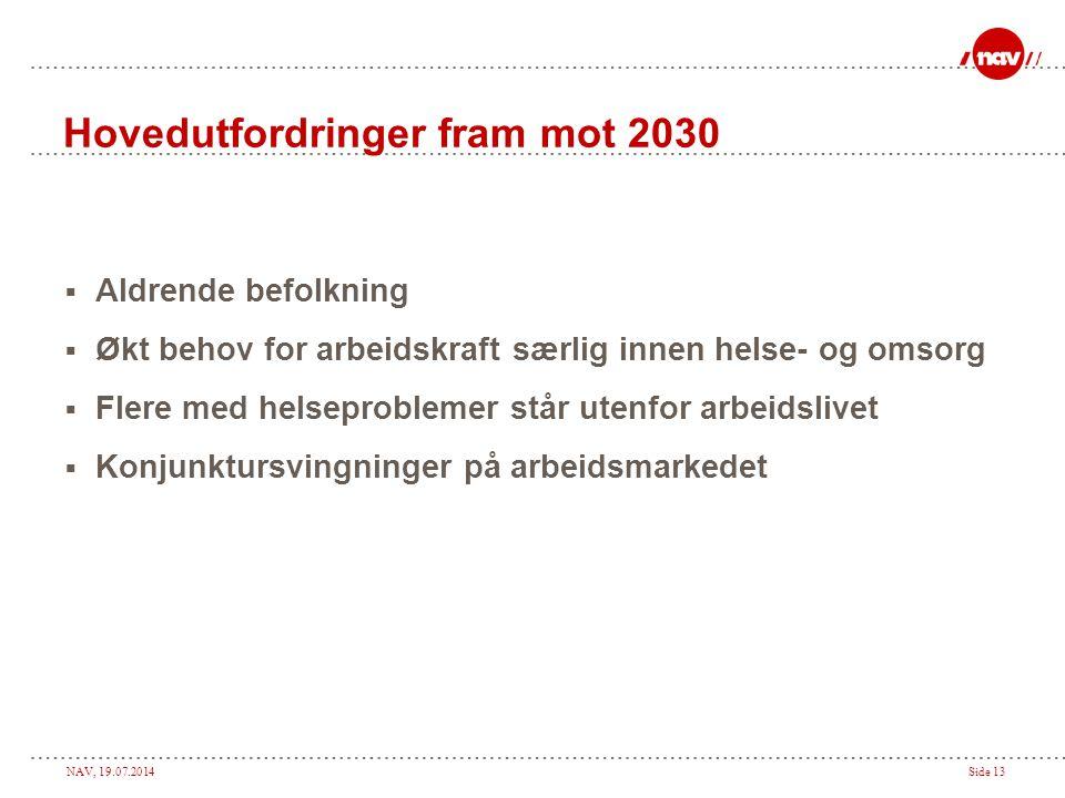 Hovedutfordringer fram mot 2030