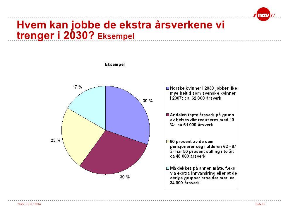 Hvem kan jobbe de ekstra årsverkene vi trenger i 2030 Eksempel