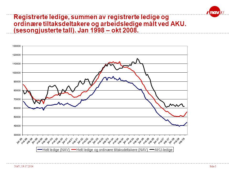 Registrerte ledige, summen av registrerte ledige og ordinære tiltaksdeltakere og arbeidsledige målt ved AKU.