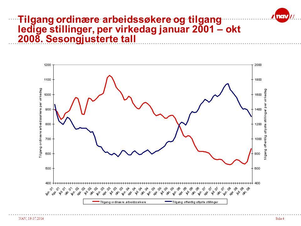 Tilgang ordinære arbeidssøkere og tilgang ledige stillinger, per virkedag januar 2001 – okt 2008.