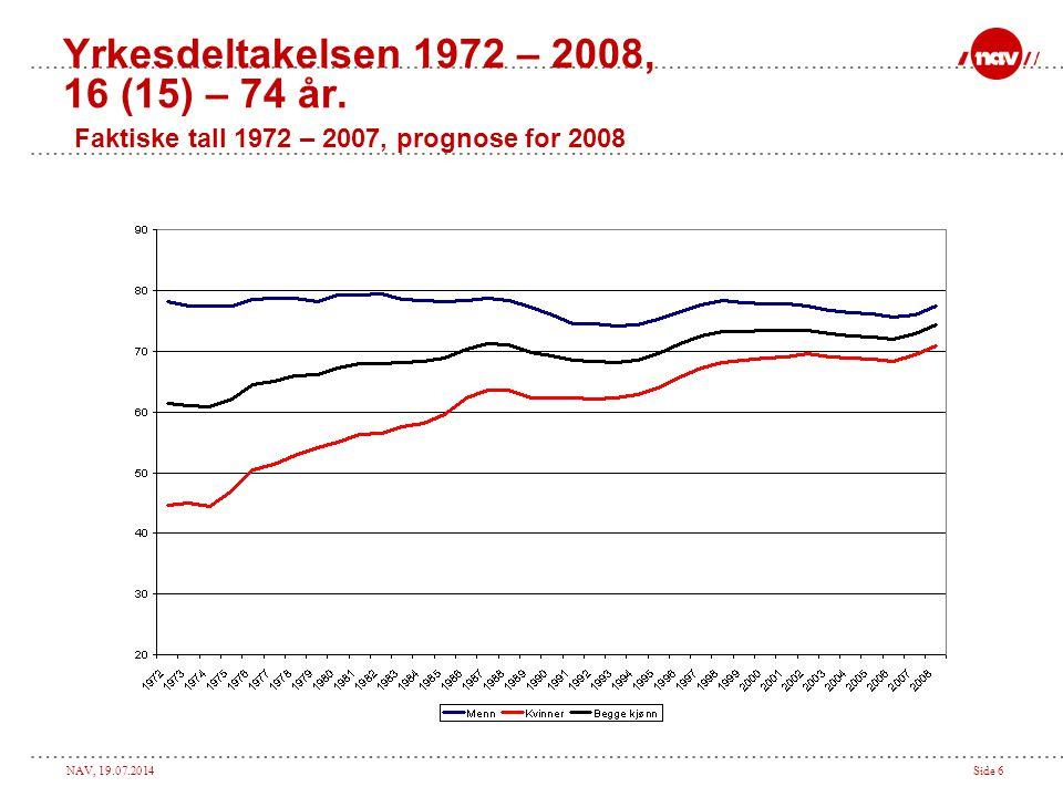 Yrkesdeltakelsen 1972 – 2008, 16 (15) – 74 år