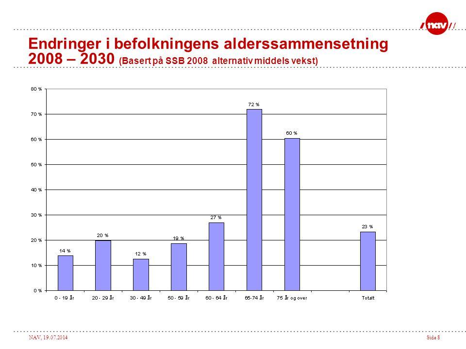 Endringer i befolkningens alderssammensetning 2008 – 2030 (Basert på SSB 2008 alternativ middels vekst)
