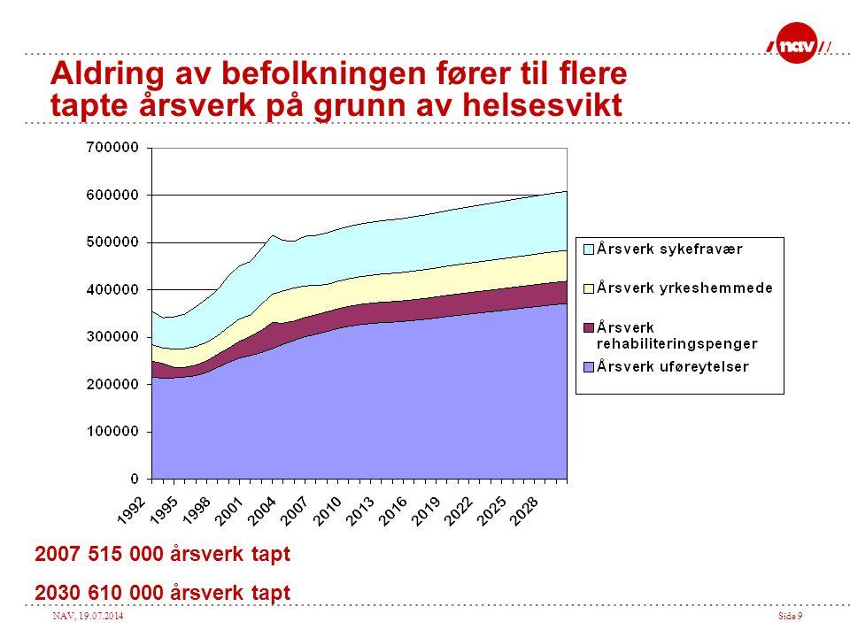 Aldring av befolkningen fører til flere tapte årsverk på grunn av helsesvikt
