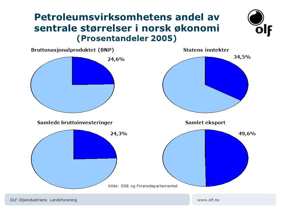 Bruttonasjonalproduktet (BNP) Samlede bruttoinvesteringer