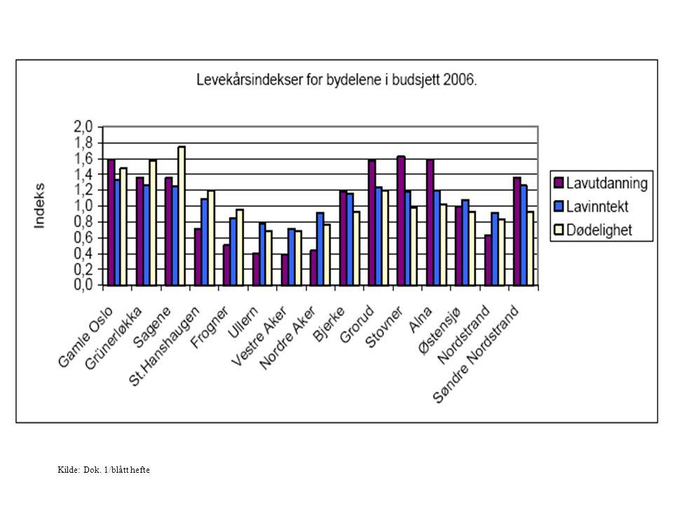 Tendens: Snittindeksen for nivået på de ulike indeksene er satt til 1 for hele Oslo.