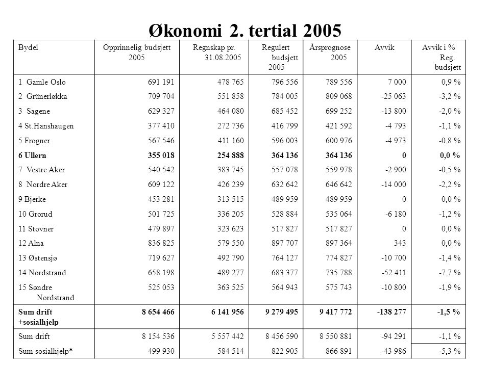 Økonomi 2. tertial 2005 Bydel Opprinnelig budsjett 2005