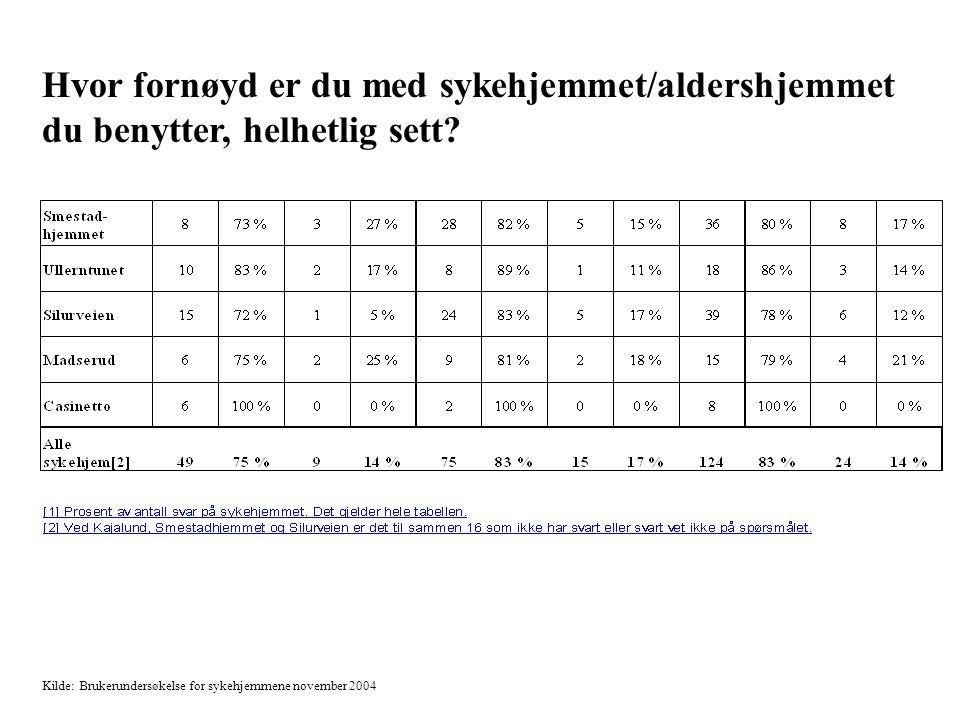 Tabell 2 Hvor fornøyd er du med sykehjemmet/aldershjemmet du benytter, helhetlig sett